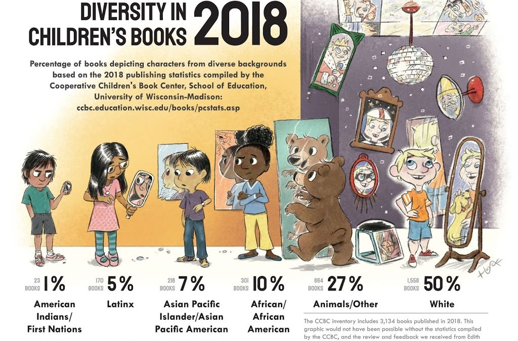 New Infographic about Diversity in Publishing